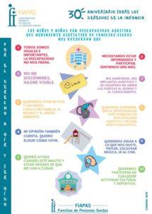 Decálogo FIAPAS: Derechos de los Niños y Niñas con Discapacidad Auditiva